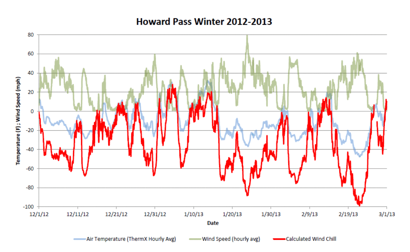 Deep Cold: Alaska Weather & Climate: Lower Howard Pass Wind Chill in