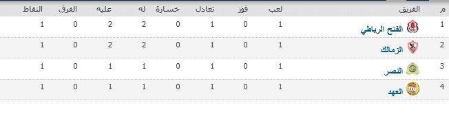 البطولة العربية مجموعة 2 نهاية الجولة الأولى - مصباح نيوز