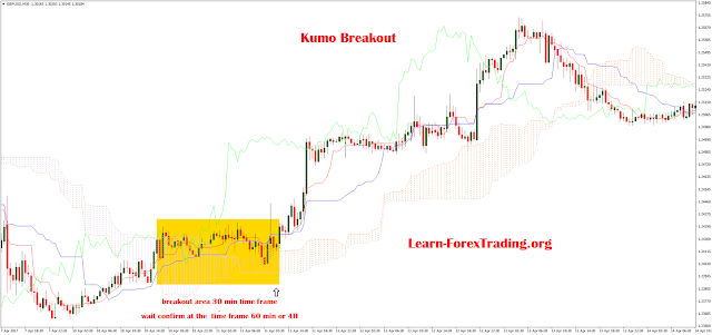 Kumo Breakout Trading System
