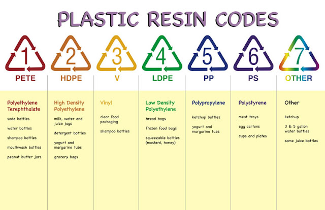 plastics-resin-codes-poster
