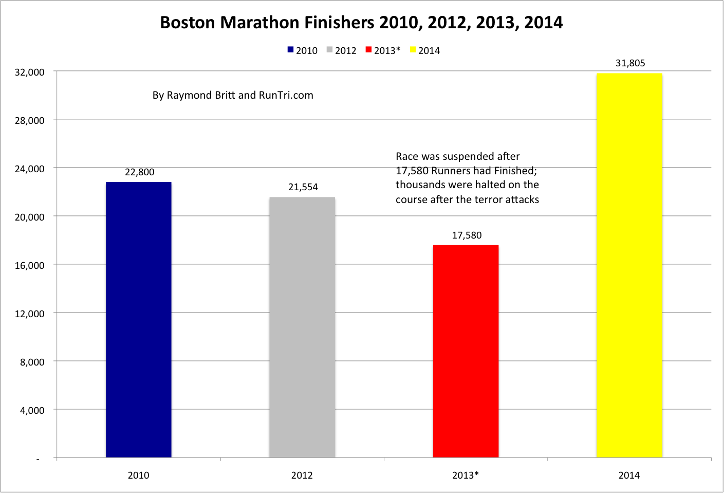 Boston+Marathon+Finishers+2010,+2012,+2013,+2014+by+Raymond+Britt Chicago Marathon Map on baja 1000 map, beach to beacon map, big 12 conference map, dakar map, daytona 500 map, bolder boulder map, bay to breakers map,