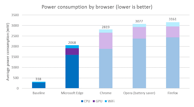Microsoft-Edge-power-Consumption-by-Browser