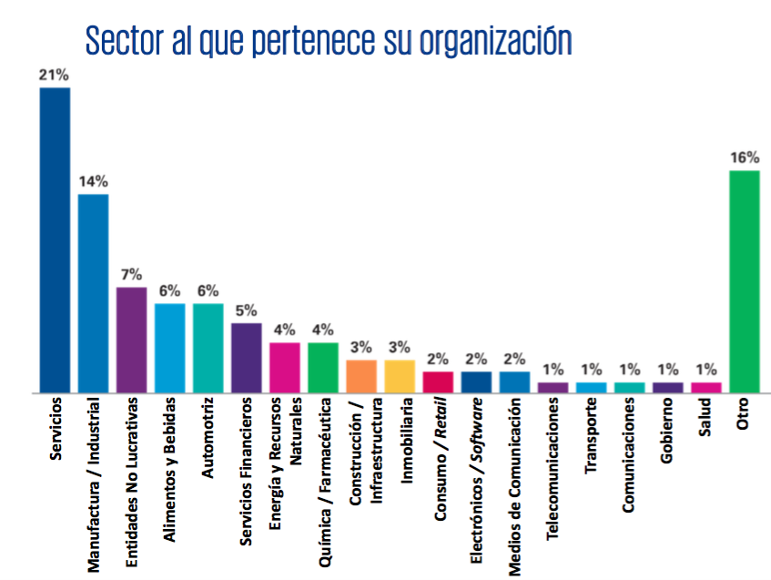 sectores_encuesta_kpmg