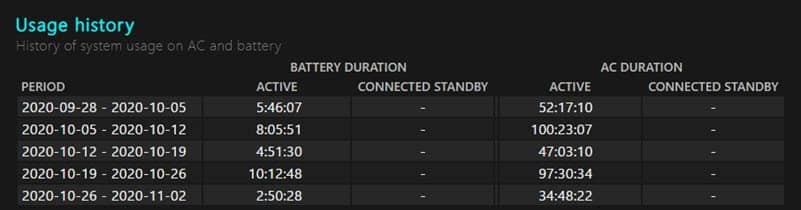 Laptop battery usage history report