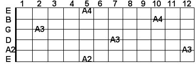 A guitar notes in scientific pitch notation