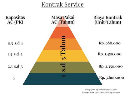 Central Elektro Bengkulu