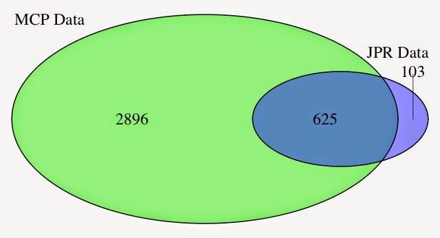 r venn diagram ggplot2 - Engneeuforic
