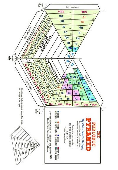 angular 5 tabla etimolgica de los elementos