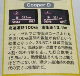 MINIクーパー 5ドア 3気筒ディーゼルエンジン 実燃費