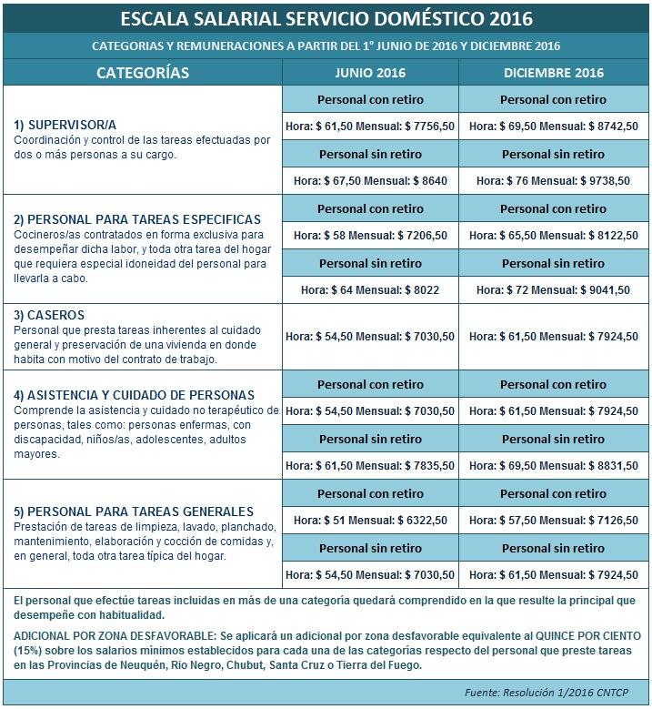 servicio dom stico nueva escala salarial 2016 2017 On nomina servicio domestico 2016