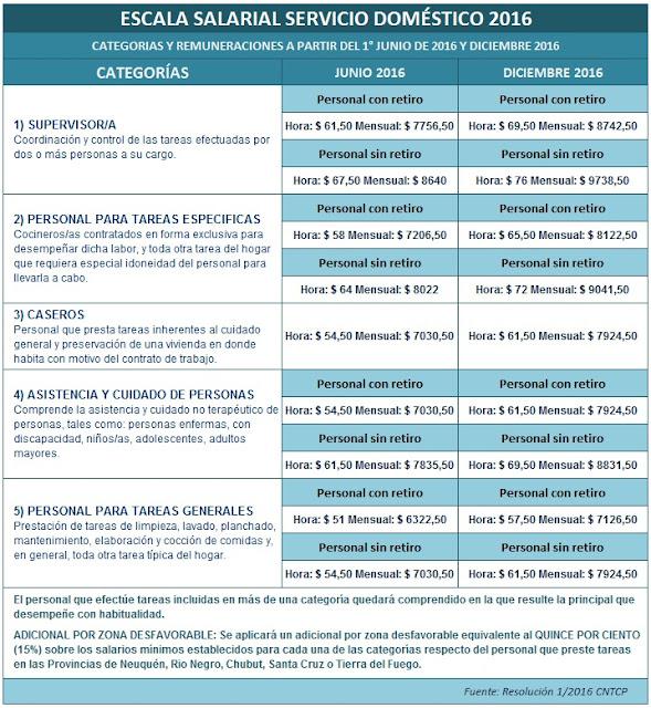 Servicio doméstico nueva Escala salarial 2016-2017