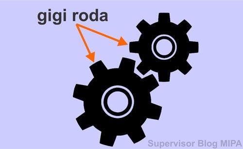 Persamaan atau Rumus Hubungan Roda-Roda yang saling bersinggungan: roda bergerigi atau memiliki gigi