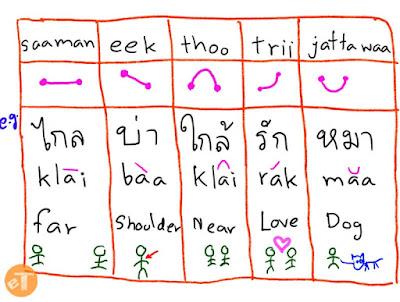 nada, tone, thai, language, fakhri, cara, belajar