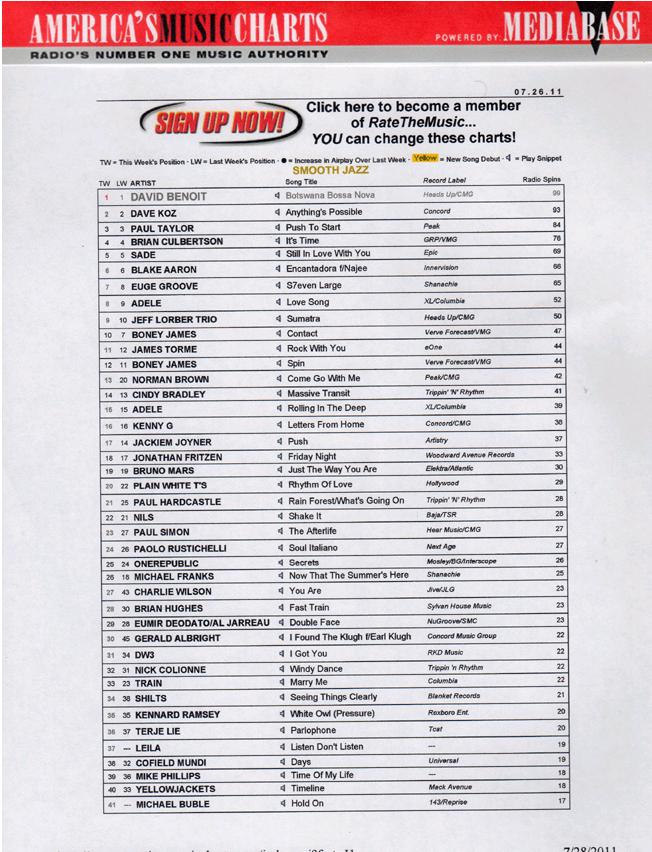 รวมเพลงสากลทุกแนว: เพลงติด Top Chart American Song 2012