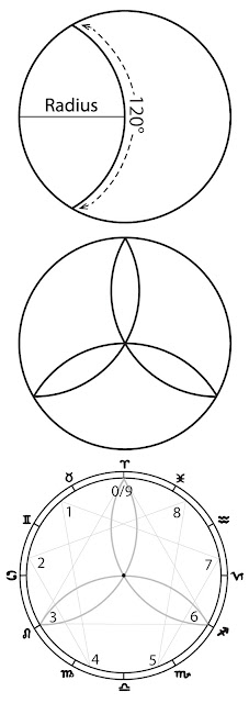 120 degree measure of the Circle & Zodiac by the Radius and Vesica Piscis