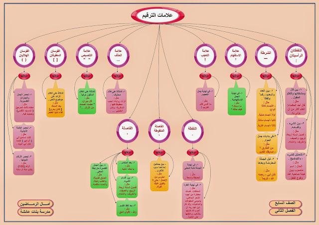 شرح علامات الترقيم في الكتابة العربية ومواضع استعمالها pdf
