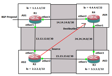 BGP Attribute AS Path Prepend Mikrotik Lab ~ Andre Networking
