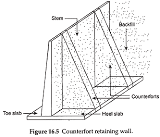 COUNTERFORT WALL