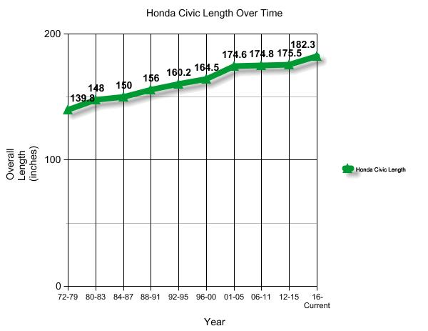 Honda Civic Growth Chart