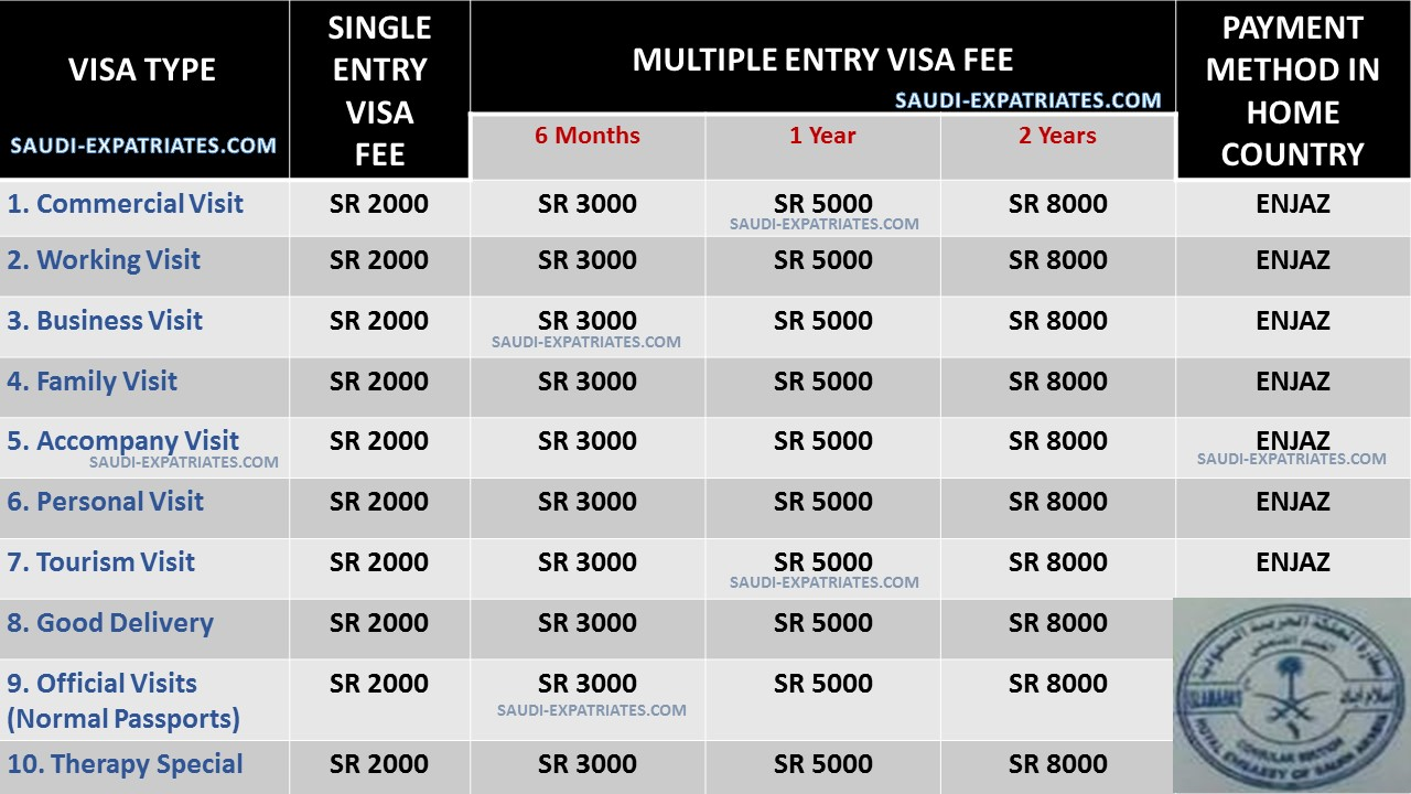 Cost Of Umrah Visa Fees 2019 2020: SAUDI VISA CATEGORIES AND APPLICABLE FEE ON IT