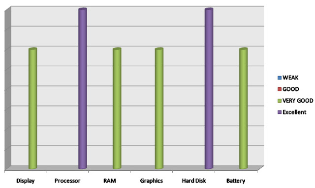 analysis for HP 15t Star Wars Intel Core i7