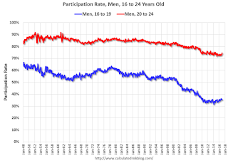 Participation Rate, Men, 16 to 24