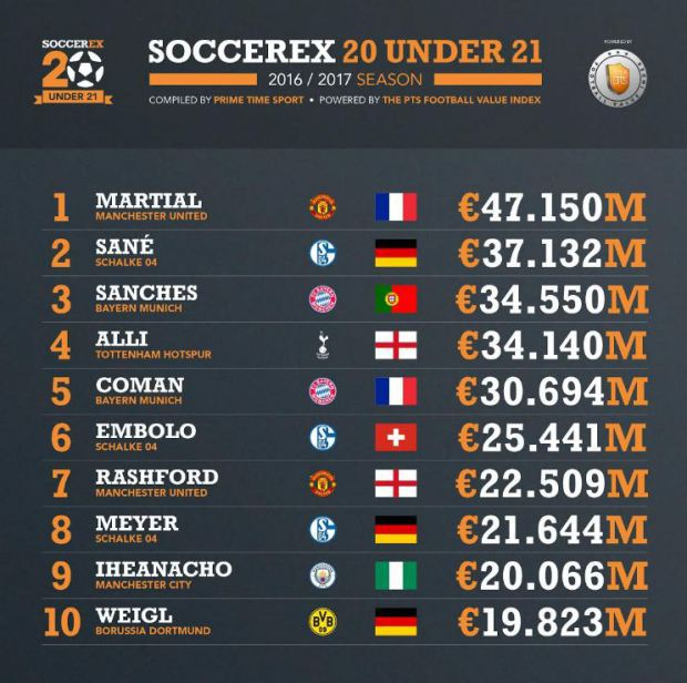 soccerex most valuable U21 players