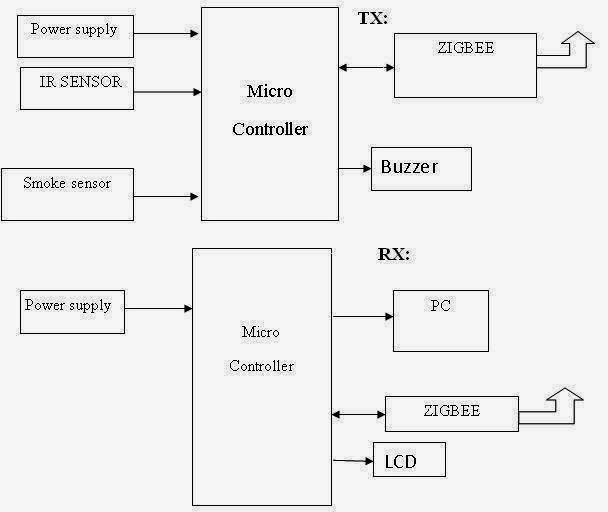 monitoring and alarming system based on zigbee technology