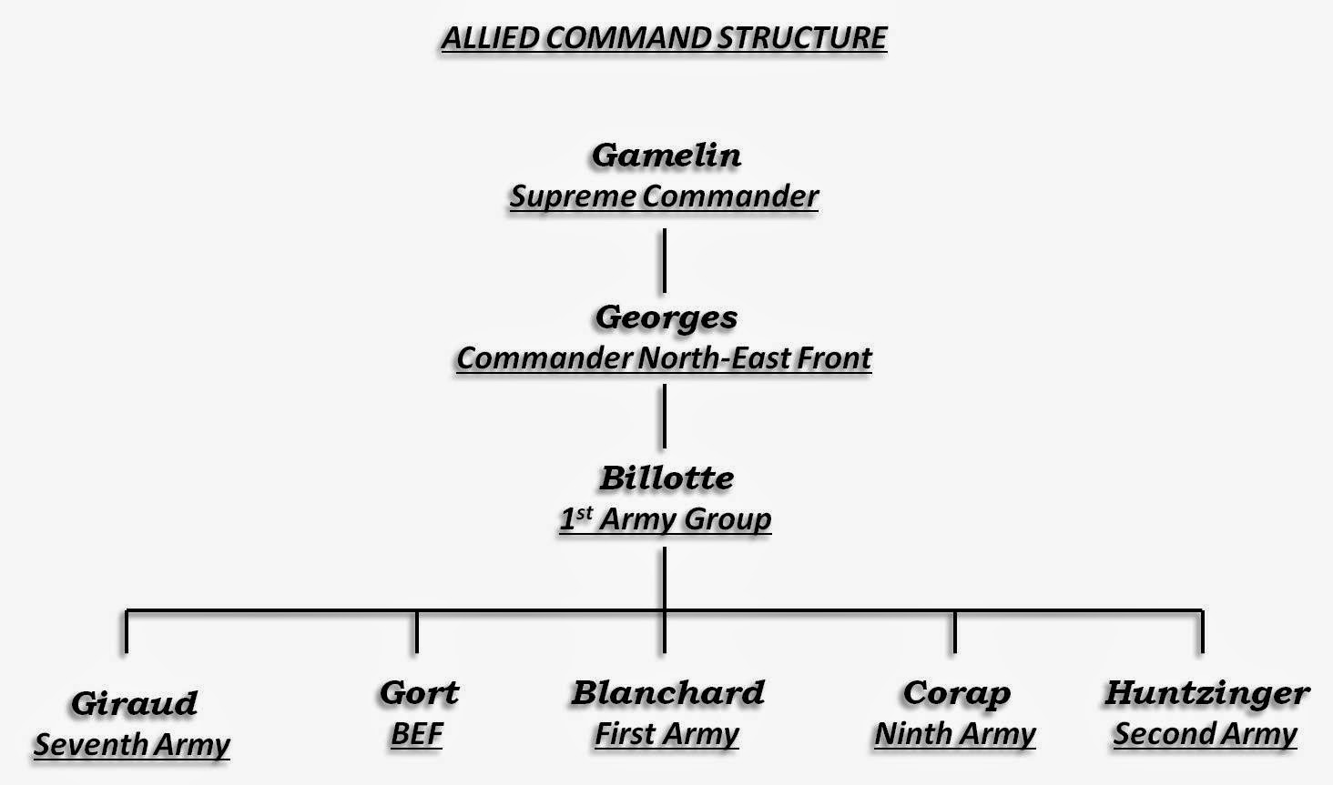 Allied command structure