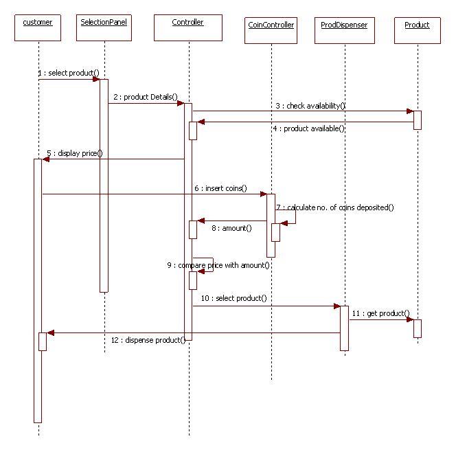 UML Diagrams Vending Machine | Programs and Notes for MCA