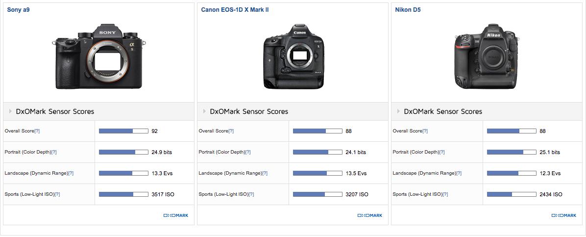 Сравнение DxOMark камер Sony A9, Nikon D5, Canon EOS 1D X Mark II