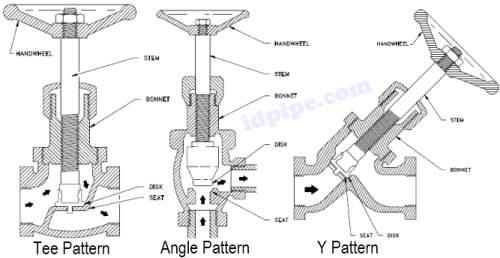 tipe globe valve dari bodynya