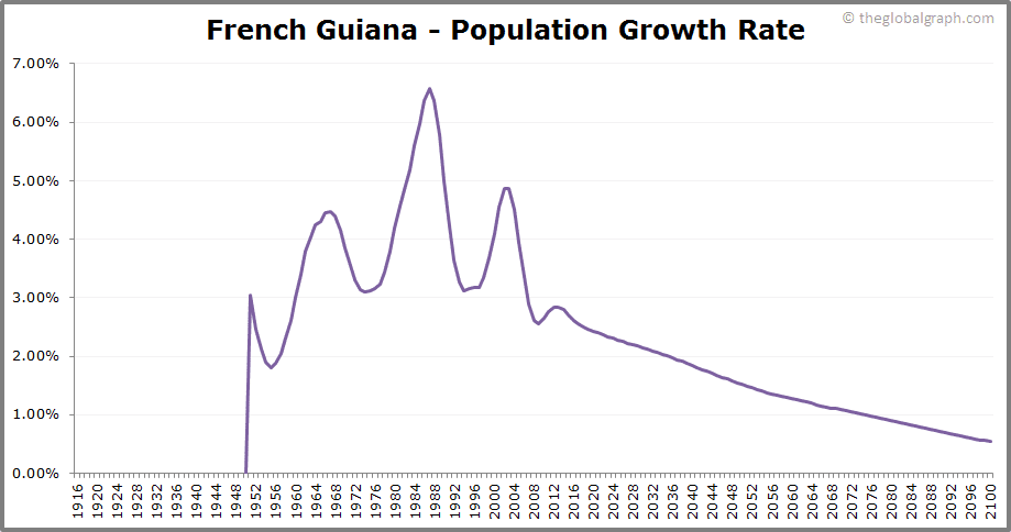 French Guiana  Population Growth Rate