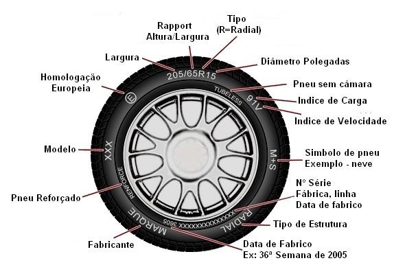 função do pneu