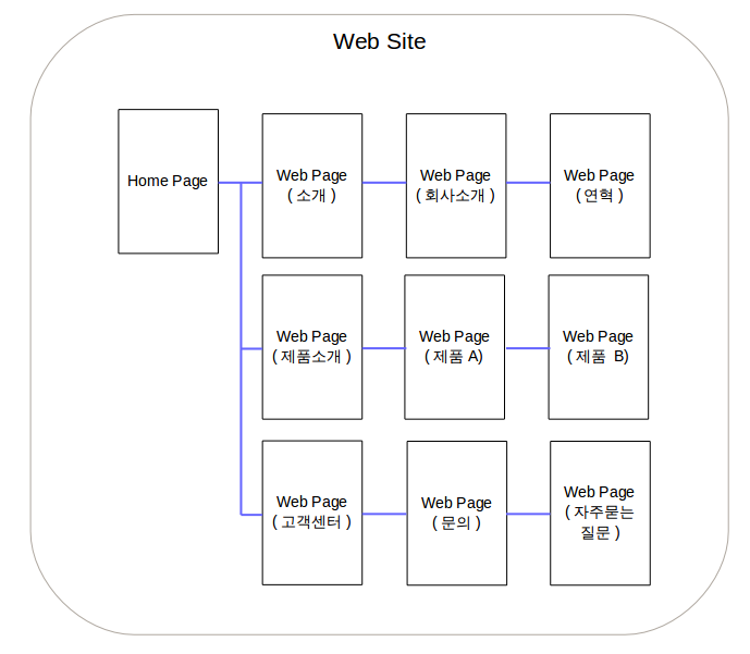 웹사이트, 웹페이지, 홈페이지 용어 정리