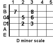 D minor guitar scale