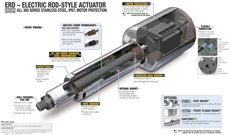 electric-rod-style-actuator