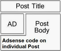 How to Put AdSense Code on Individual Blogger Post : easkme