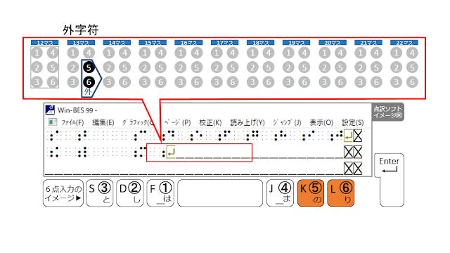 2行目13マス目に外字符が示された点訳ソフトのイメージ図と5、6の点がオレンジで示された6点入力のイメージ図