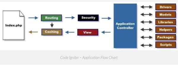 Sistem dan konsep MVC pada framework codeigniter