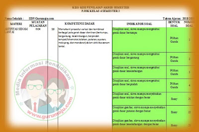 Kisi-kisi Soal UAS / PAS PJOK Kelas 4 K13 Semester 2