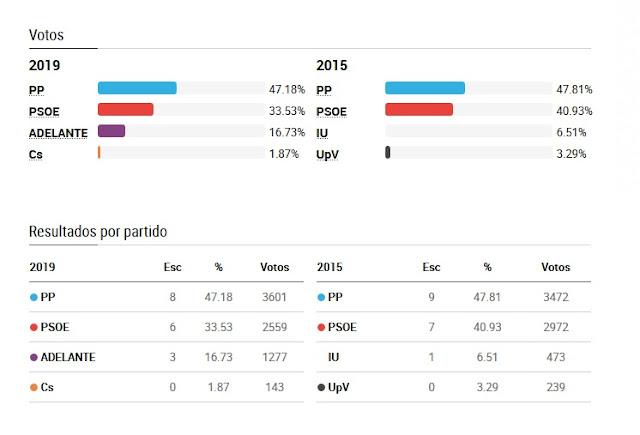 http://www.esvalverde.com/2019/05/resultado-elecciones-municipales-2019.html