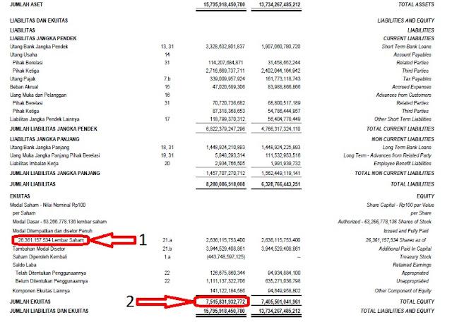 Laporan Keuangan Perusahaan WSBP
