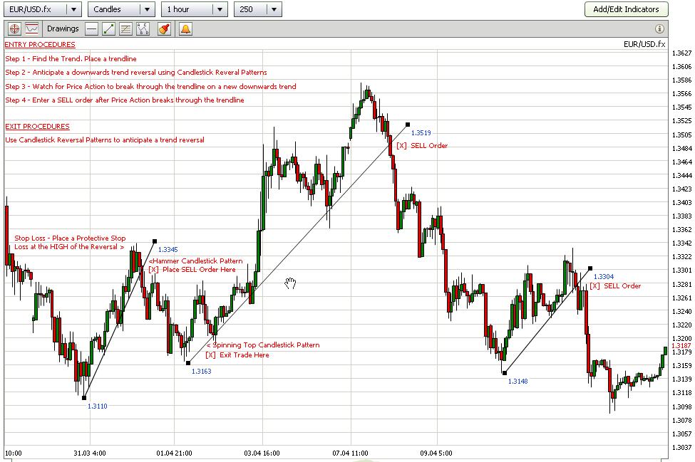 Trendline forex trading strategy