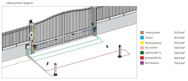 safety devices for gates
