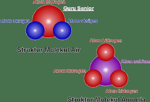 Aturan Penulisan Rumus Kimia Dan Nama Senyawa Biner Logam Nonlogam Materi Smp Blog Ipa Smp