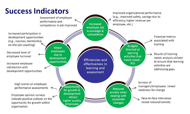 learning styles and competencies Applied learning competencies, in the most general terms using appropriate methods and a flexible interpersonal style to help.