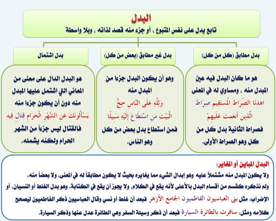 بالصور قواعد اللغة العربية للمبتدئين , تعليم قواعد اللغة العربية , شرح مختصر في قواعد اللغة العربية 106.jpg