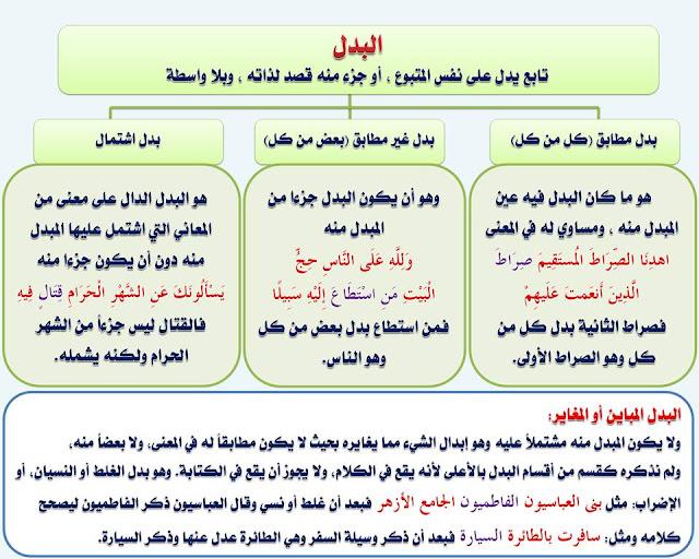 """انفراد.... كل قواعد اللغة العربية لطلاب """"ابتدائي - اعدادي - ثانوي"""" في صورة لوحات مبسطة مع الشرح والتدريبات 106"""