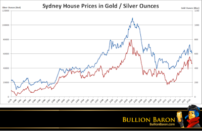 Sydney%2BHouse%2BPrices%2Bin%2BGold%2BSilver%2B2016.png